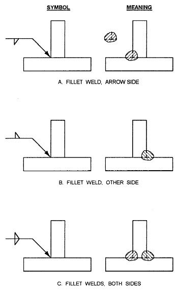 Welding Symbols And Definitions Welding Pinterest Definitions
