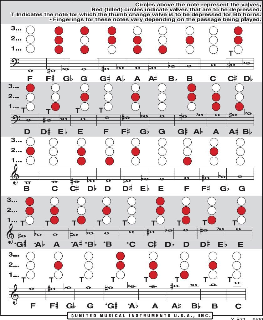 French Horn Finger Chart Could Be Useful For Some Of The Lower