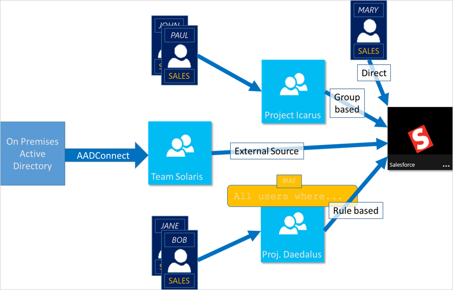 Manage app and resource access using groups Azure Active