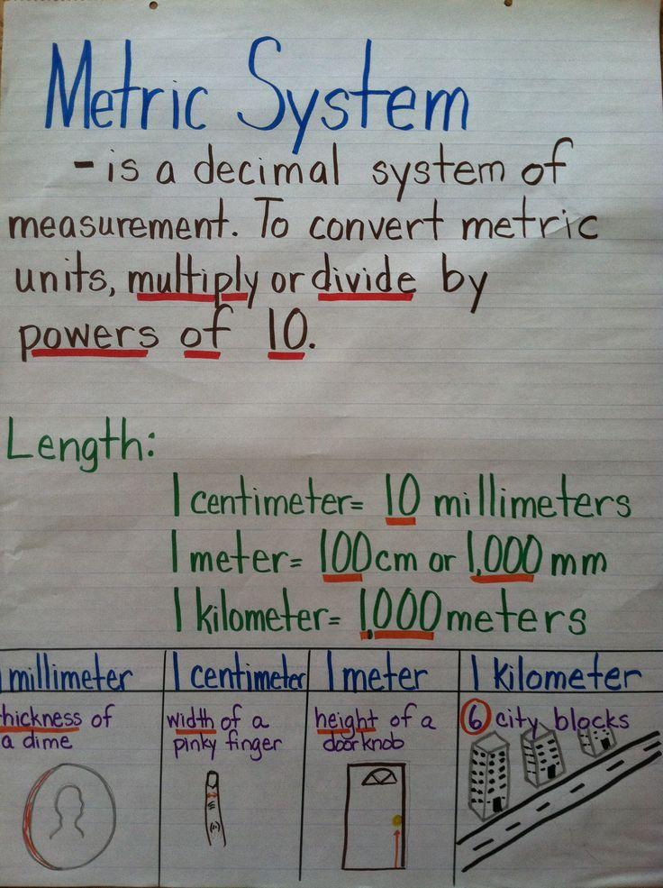 metric measurement anchor chart