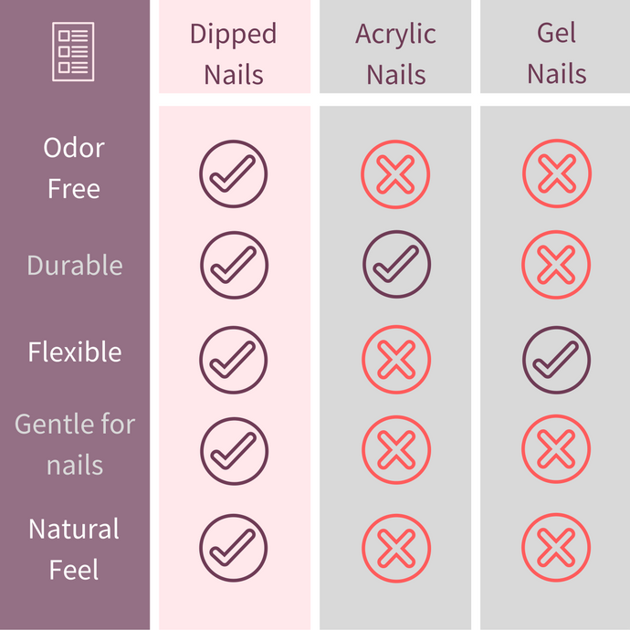 Dipped Nails Vs Gel Nails Vs Acrylic What Is Better Gel Nails Dipped Nails Gel Vs Shellac