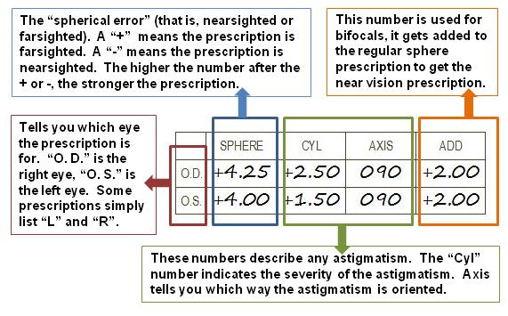 Understanding Your Child S Glasses Prescription Prescription Understanding Yourself Prescription Glasses