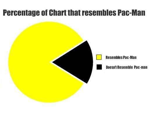 Pac Man Pie Chart Funny Board Pinterest Pie Charts And Pac Man