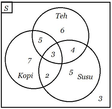 Soal diagram venn kelas 7 selol ink soal ccuart Images