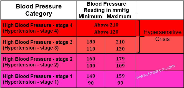 A High Blood Pressure Chart Bp Pinterest Blood Pressure Chart