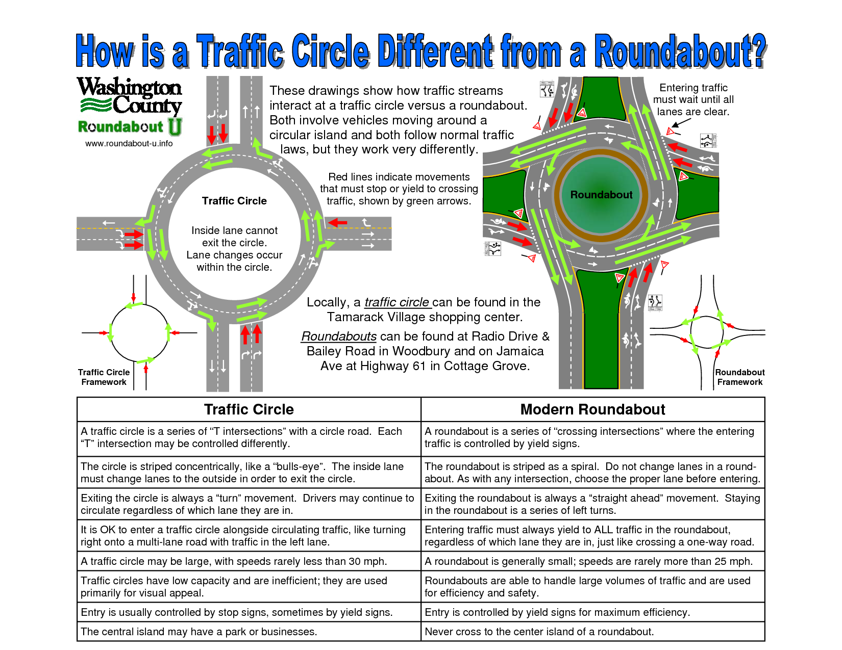Traffic Circle Vs Roundabout