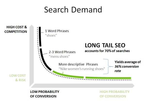 Long tail keywords yield an average 36% conversion rate.