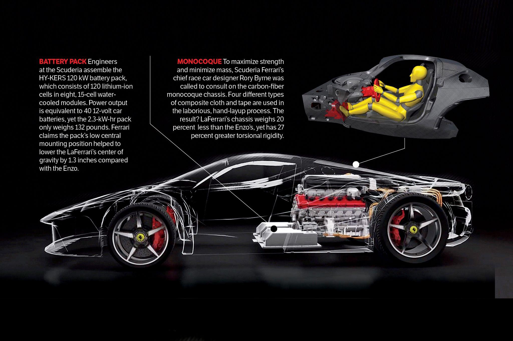 Perfect Bon #Laferrari | 16000 Classic U0026 Collector Car Pictures | Pinterest |  Ferrari, Dream