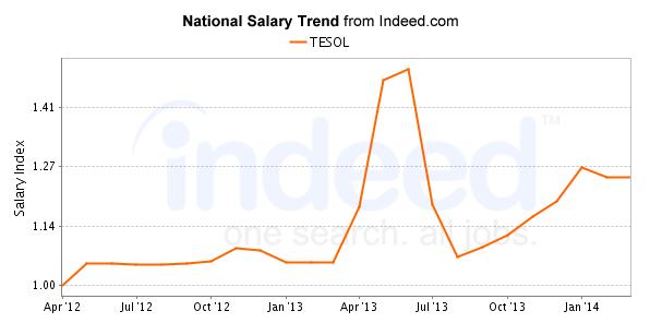 5 Future Job Trends For Tesol Graduates Future Jobs Tesol Job