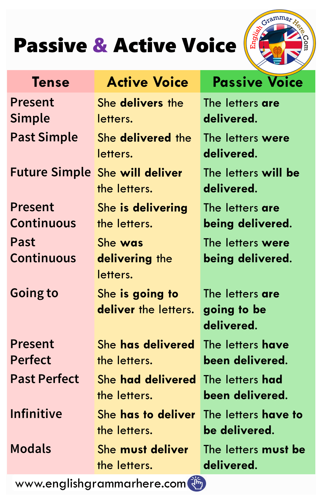 Passive And Active Voice In English Active Voice