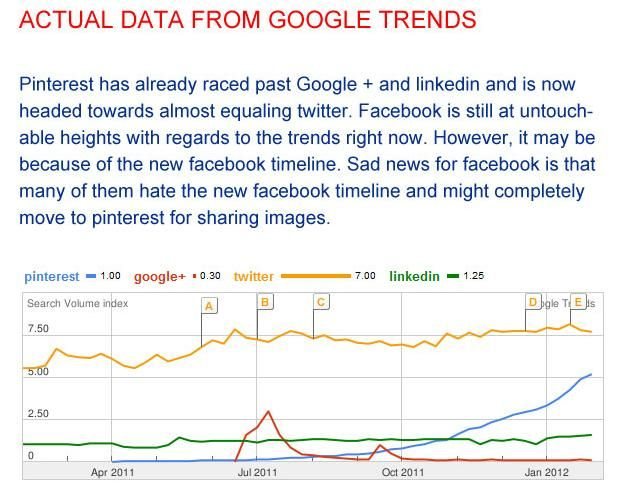 #Pinterest and #SEO January 2012 Data