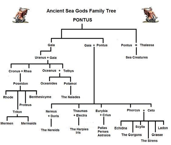 Sea Gods Family Tree And Genealogy Black Magic In 2019