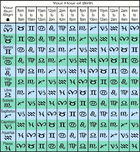 Rising Sign Calculator Sun Signs Zodiac Star Signs Astrology Zodiac What S My Rising Sign