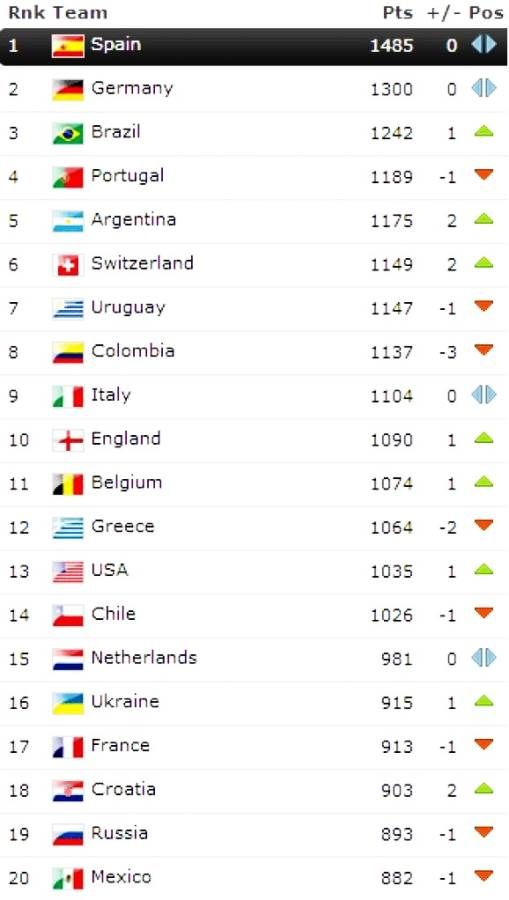 Fifa World Cup 2014 Rankings World Cup Rankings Top Teams World Cup 2014 World Cup Schedule Fifa World Cup