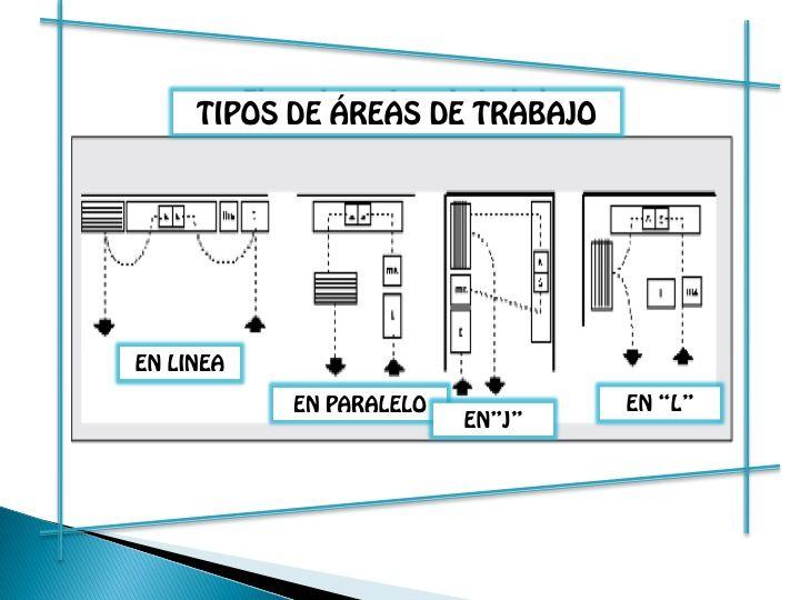 Dise o de restaurantes cocinas industriales planos de for Estructura de una cocina industrial