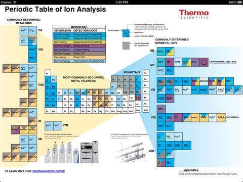 Periodic table of ion analysis by thermo fisher scientific periodic table of ion analysis by thermo fisher scientific urtaz Images