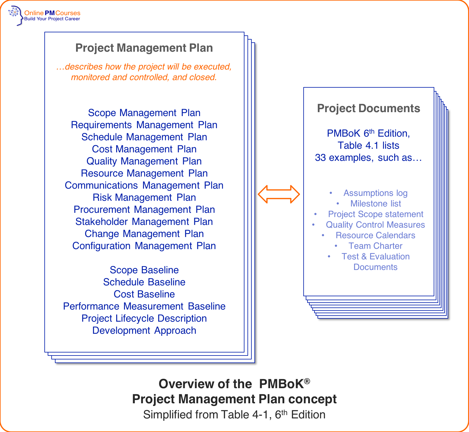 Scope Management Plan Everything You Need To Know Business Plan Template Word Communication Plan Template How To Plan