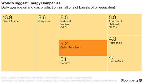 An Energy Giant Bigger Than Exxon in the Shadow of Saudi