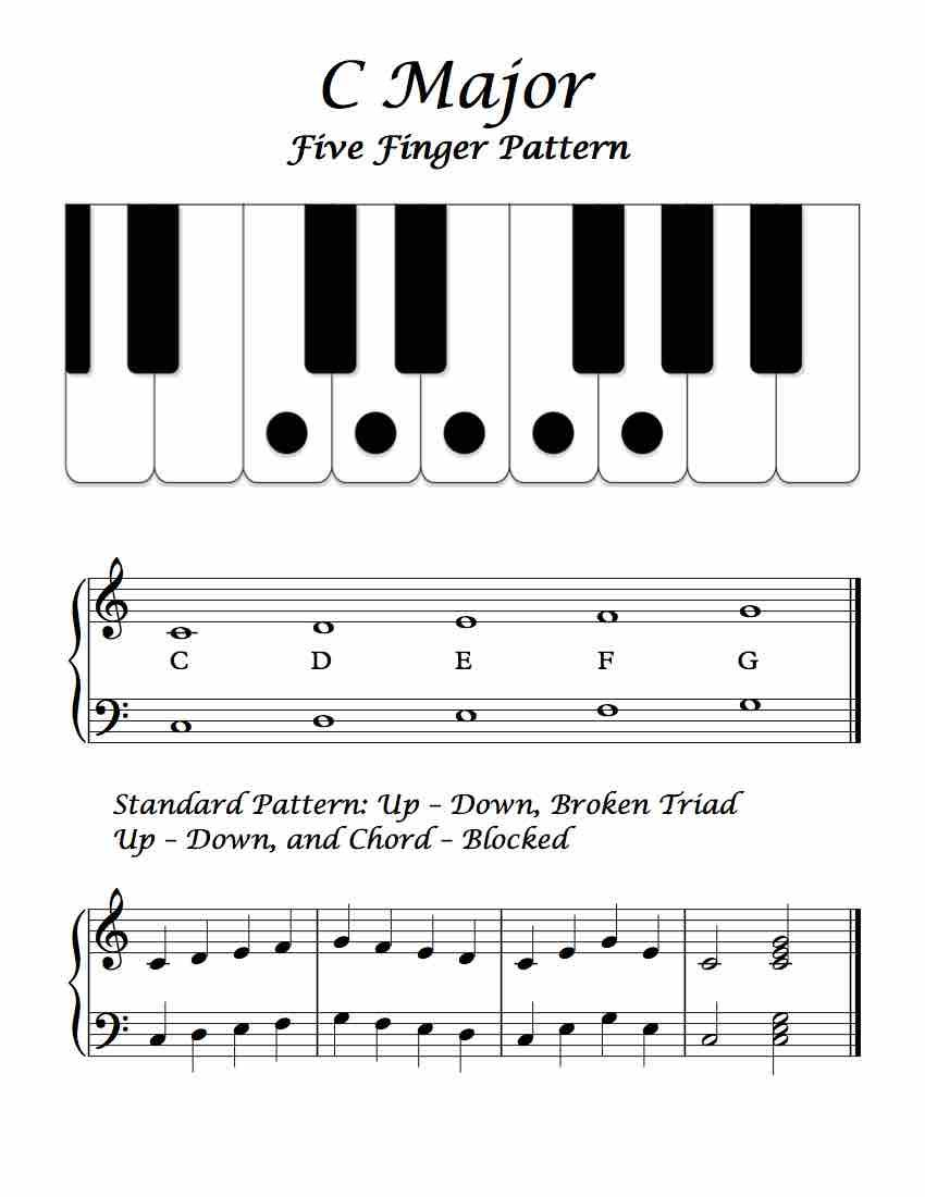 C Major Five Finger Pattern Basic Overview Online Piano Lessons