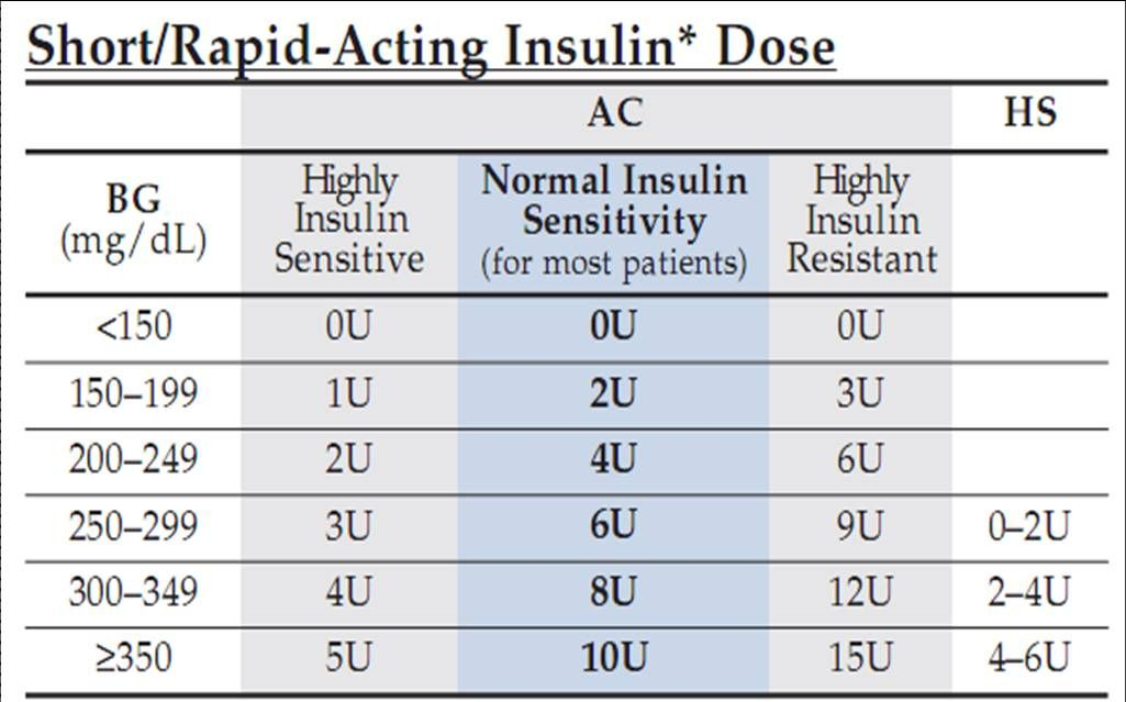 Novolog sliding scale 1 201 regular insulin sliding scale