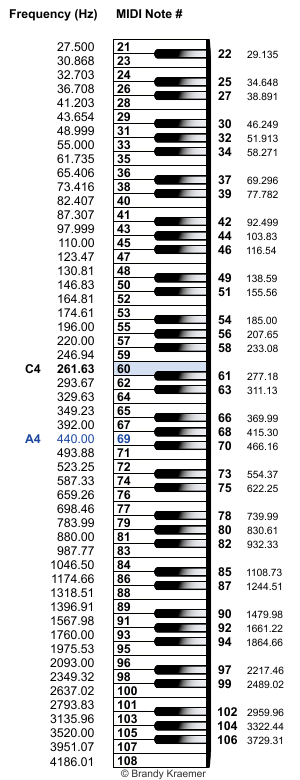 Piano keys labeled with MIDI pitch numbers and note