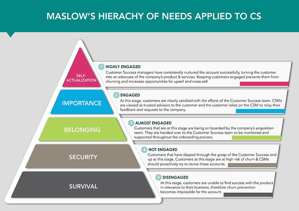 Maslow S Hierarchy Of Needs Applied To Cs Strikedeck Customer Success Platform Maslow S Hierarchy Of Needs How To Apply Hierarchy
