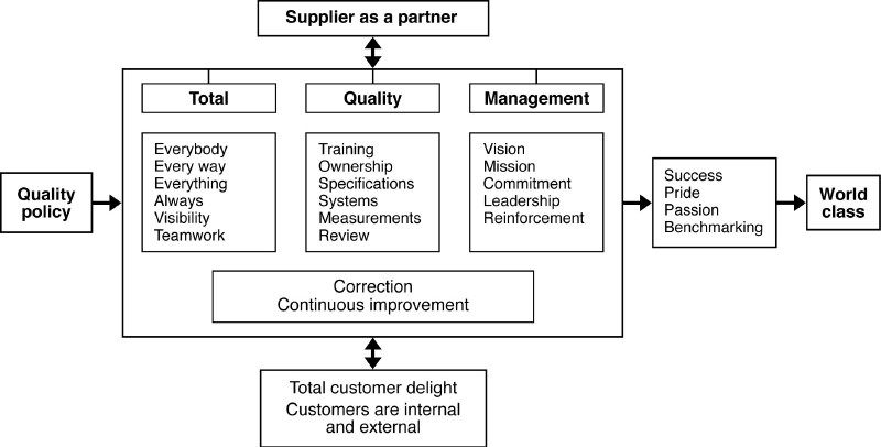0010 total quality management framework Google Search