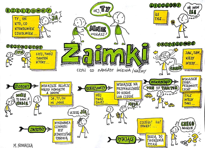 Polski - zaimki | Polish language, Community helpers adapted book, School  subjects