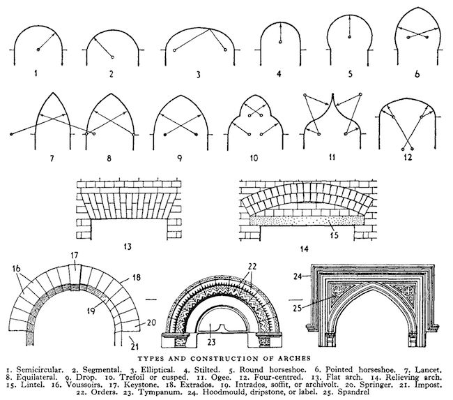 Various Types Of Arches