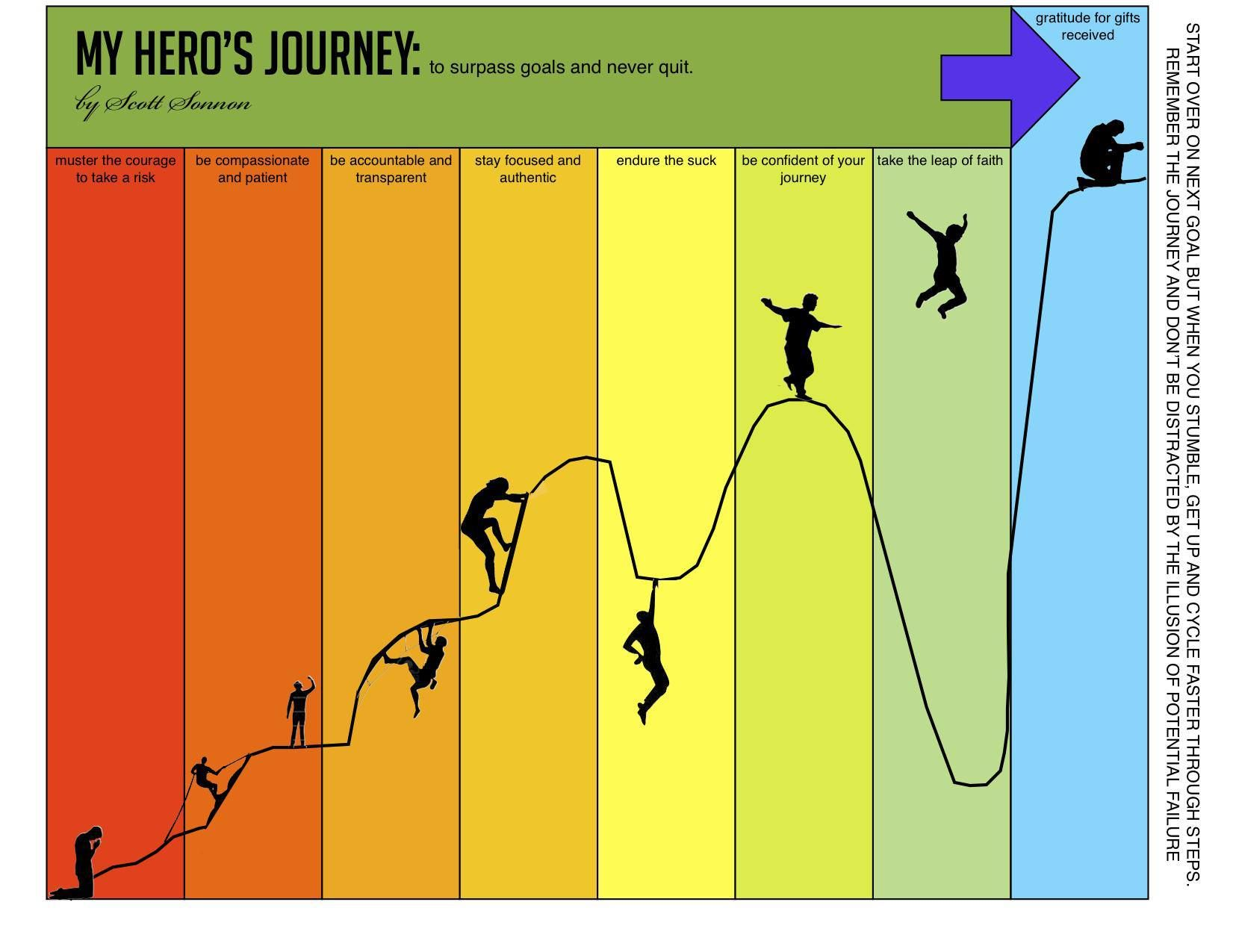 What A Hero S Journey Looks Like