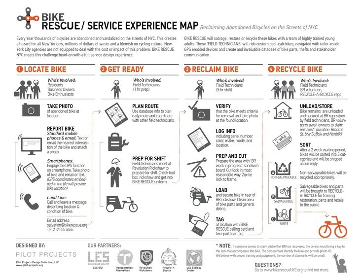experience maps | experience map | service design | CX Tools