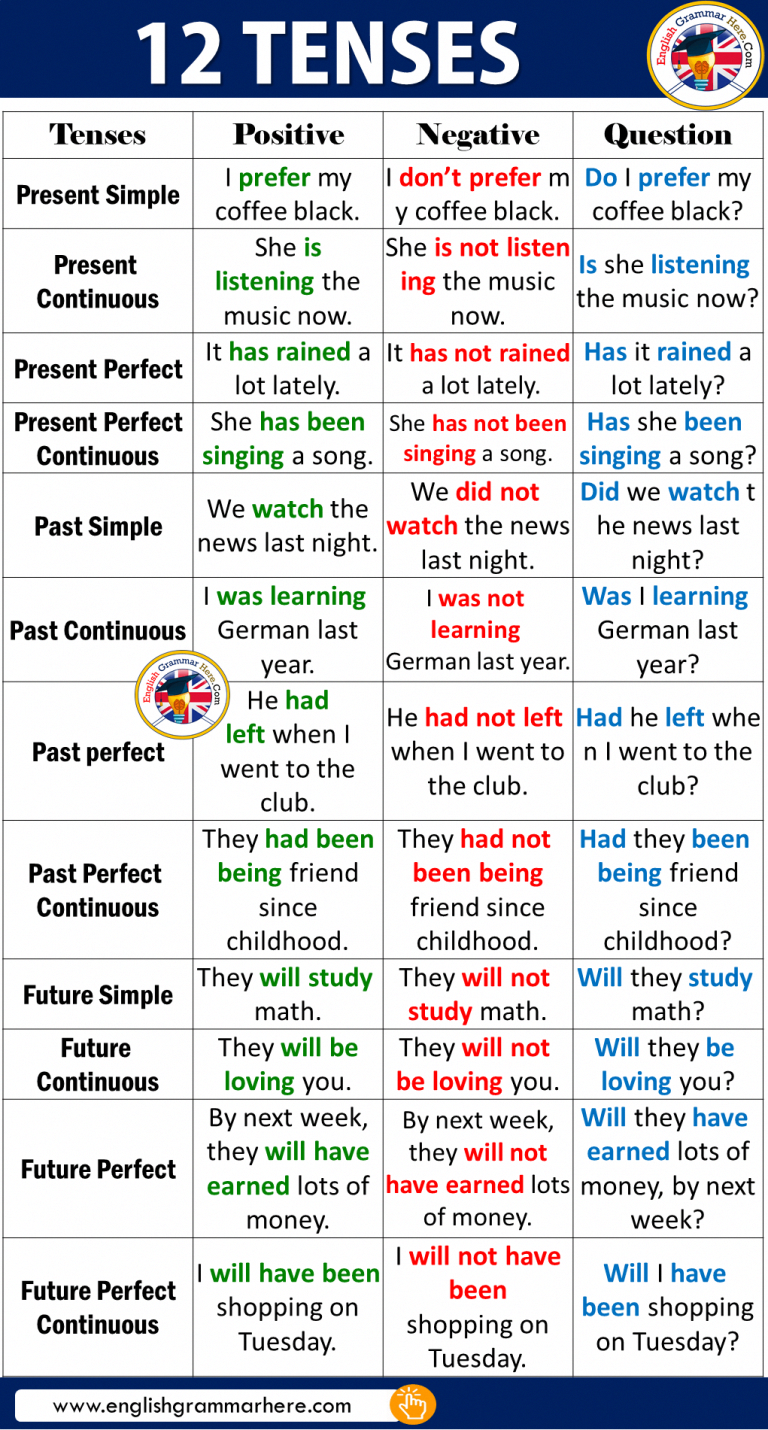12 Tenses Examples In English Apprendreanglais Apprendreanglaisenfant Anglaisfacile Cou Teaching English Grammar Learn English Grammar English Grammar Rules [ 1430 x 768 Pixel ]