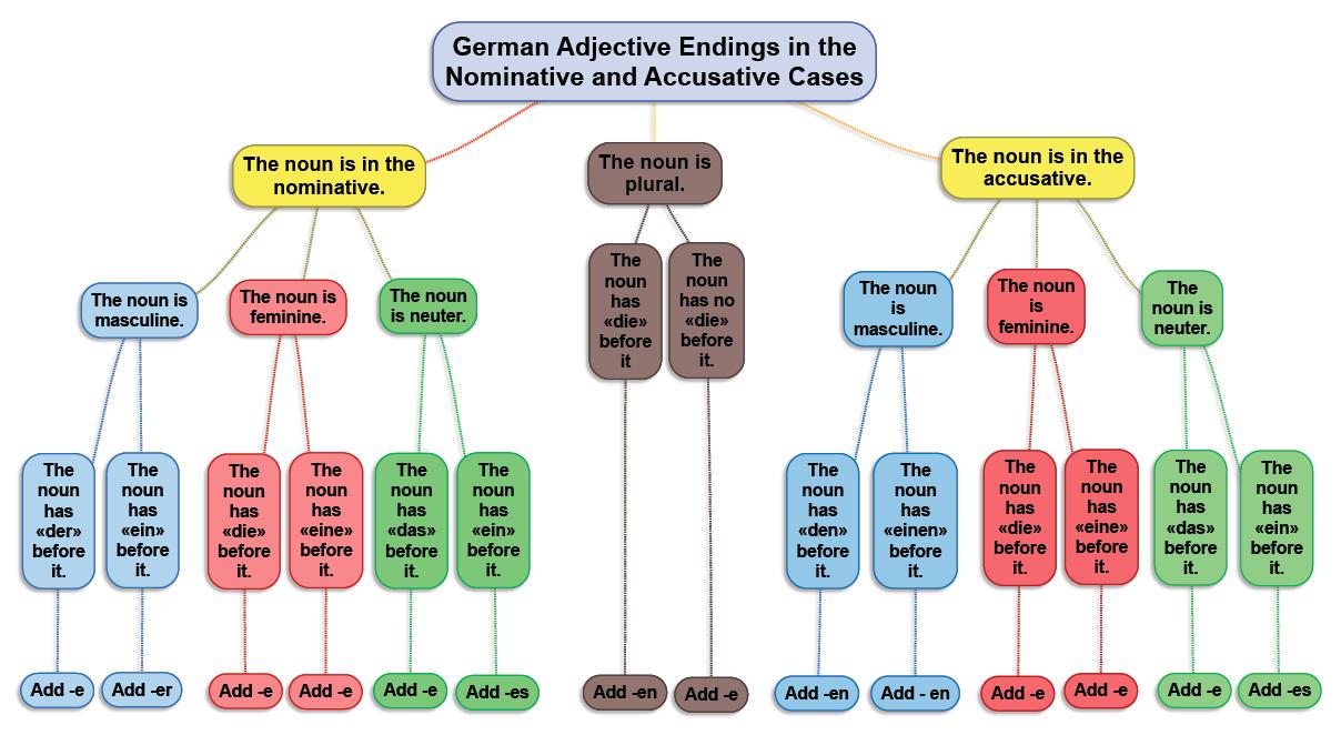 german adjective endings in the nominative and accusative cases deutsch german grammar. Black Bedroom Furniture Sets. Home Design Ideas