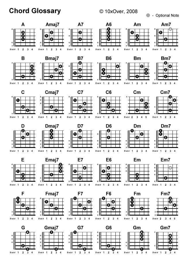 Chord Glossary Part   Guitar Scales Charts Modes Etc