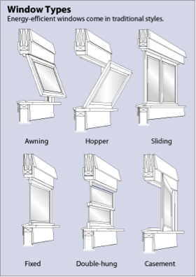 What Are The Best Window Options Triple Vs Dual Pane Fiberglas Brands Solar Uv Etc Building A New Home Near Cold Duluth Mn Green Home G Window Types