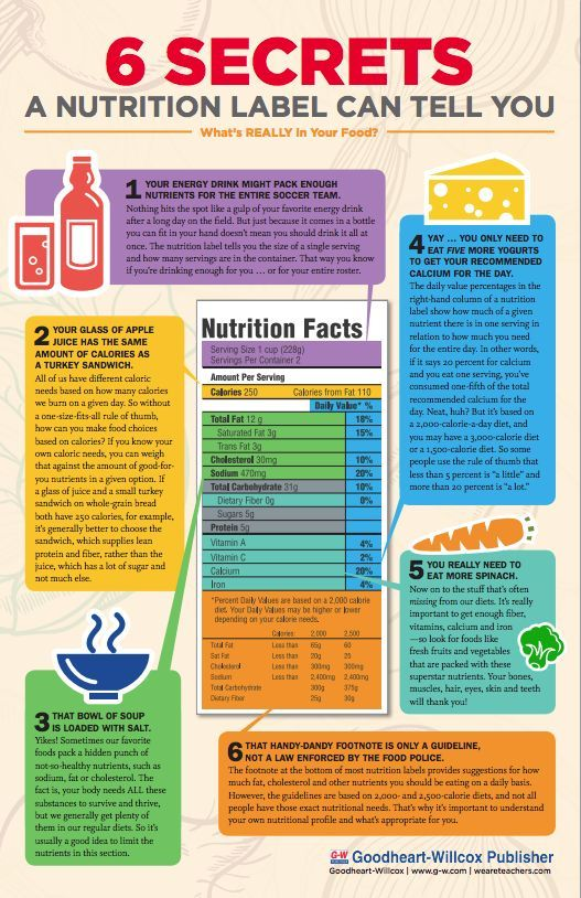 free classroom poster understanding a nutrition label natural