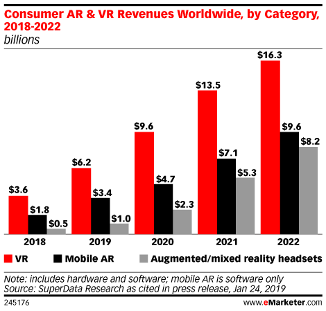 Consumer Ar Vr Revenues Worldwide By Category 2018 2022 Billions Augmented Reality Reality Marketing Data