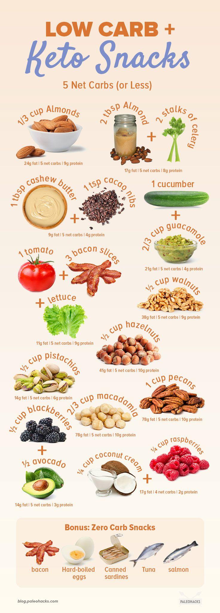 Low Carb Keto Snacks Under 5 Net Carbs 6 Zero Carb Foods Zero Carb Foods Keto Diet Recipes Keto Meal Plan