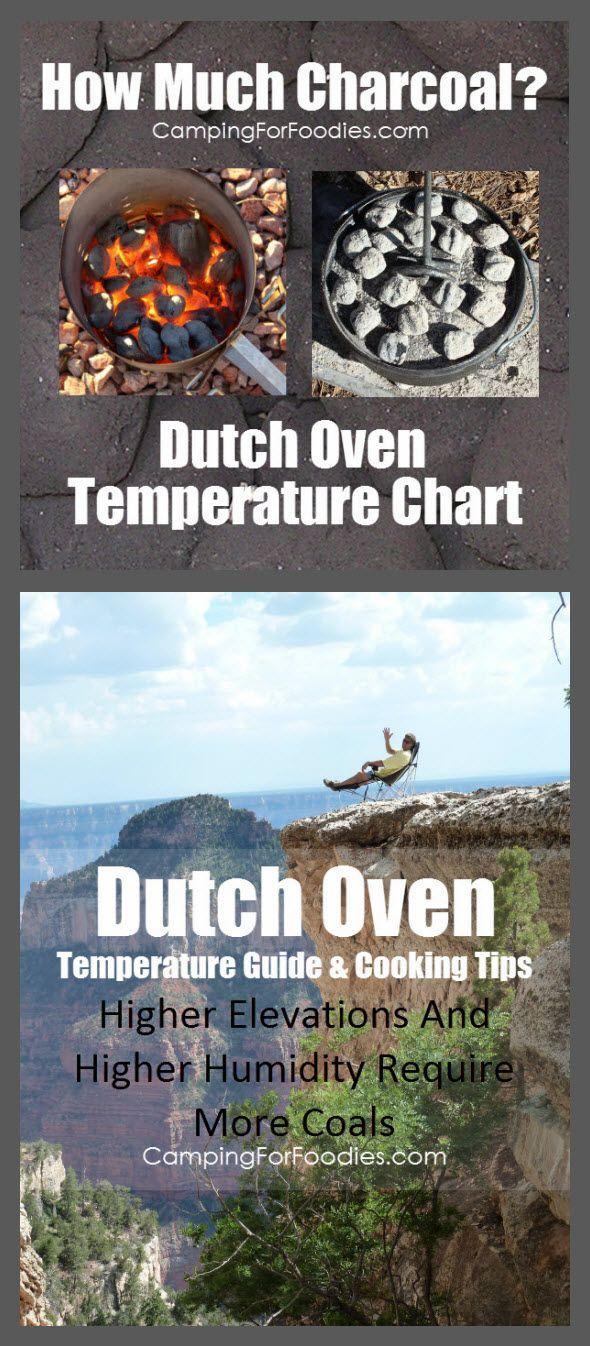 Photo of Dutch Oven Temperature Chart: No More Guessing How Many Coals!