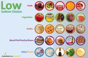 Low Sodium Choices Poster 12x18 No Sodium Foods Low Sodium Low Sodium Recipes