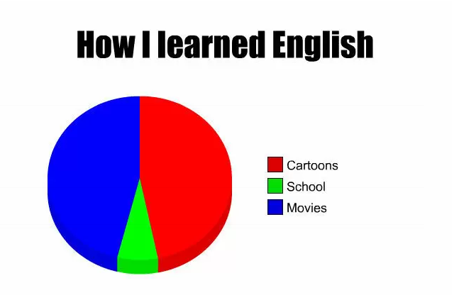 Haha How Did You Learn English Toefl Toeflprep Memes Learn English Funny Pictures