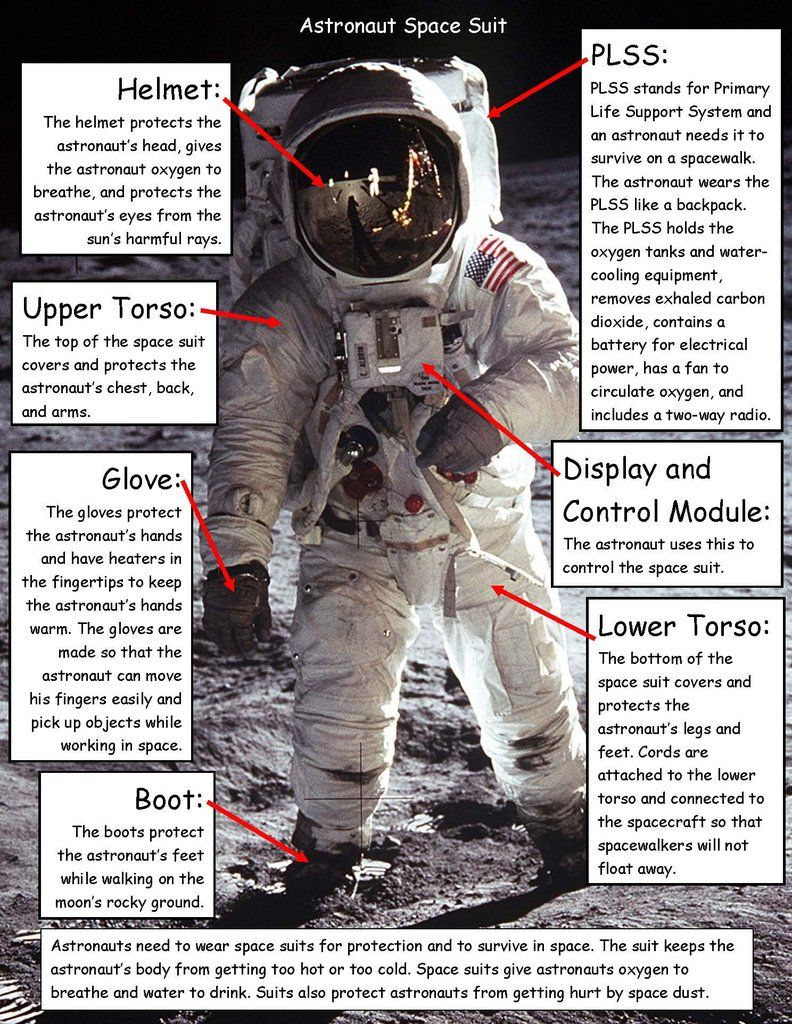 Imgur Space Suit Space Nasa Astronomy