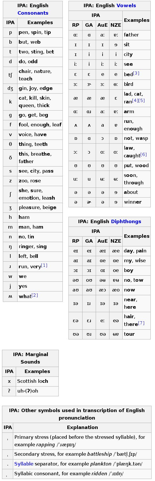Sounds of english introduction phonetic alphabet ipa and english buycottarizona Images