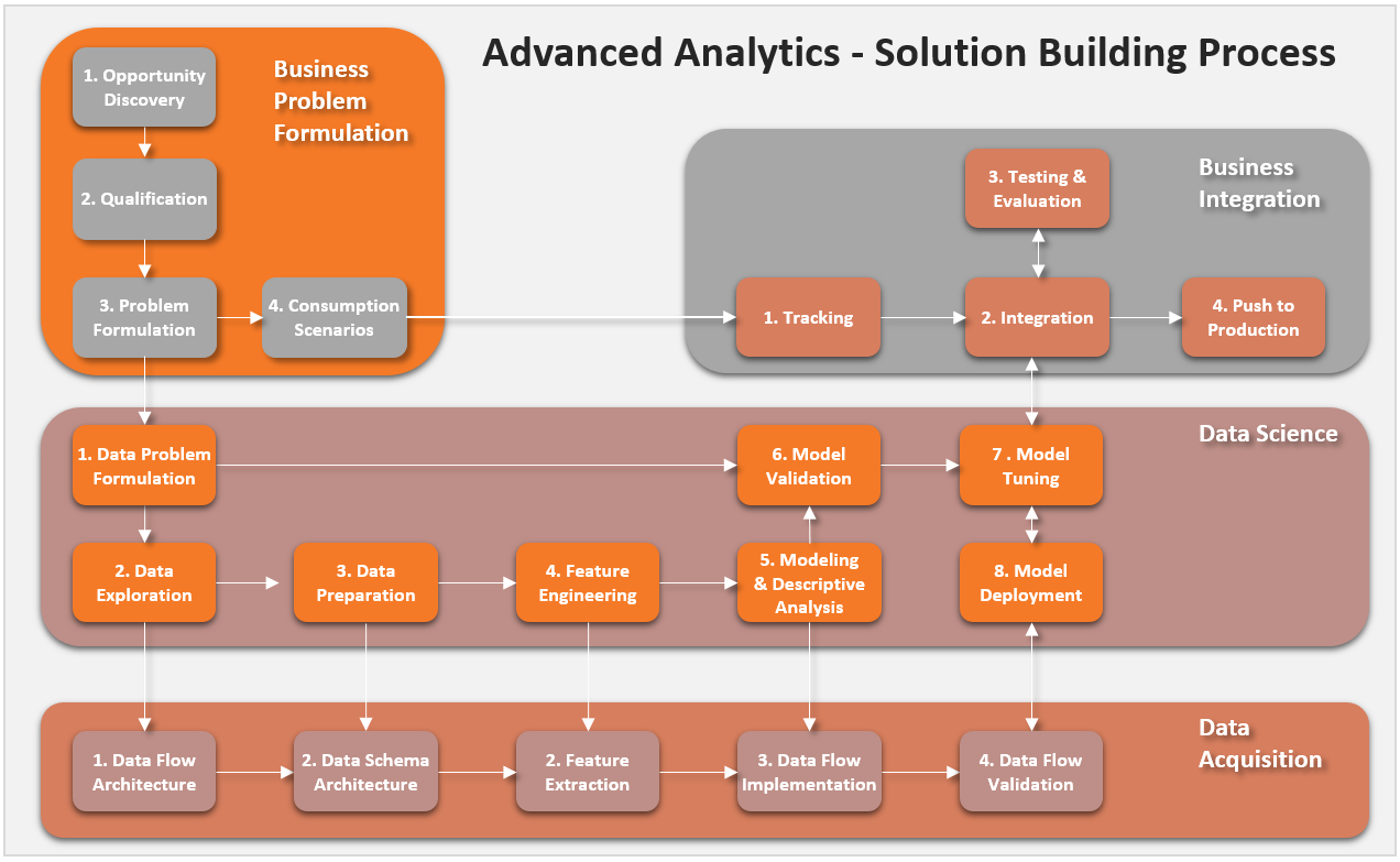 Analytics Solution Process Business Problems Data Science Solutions