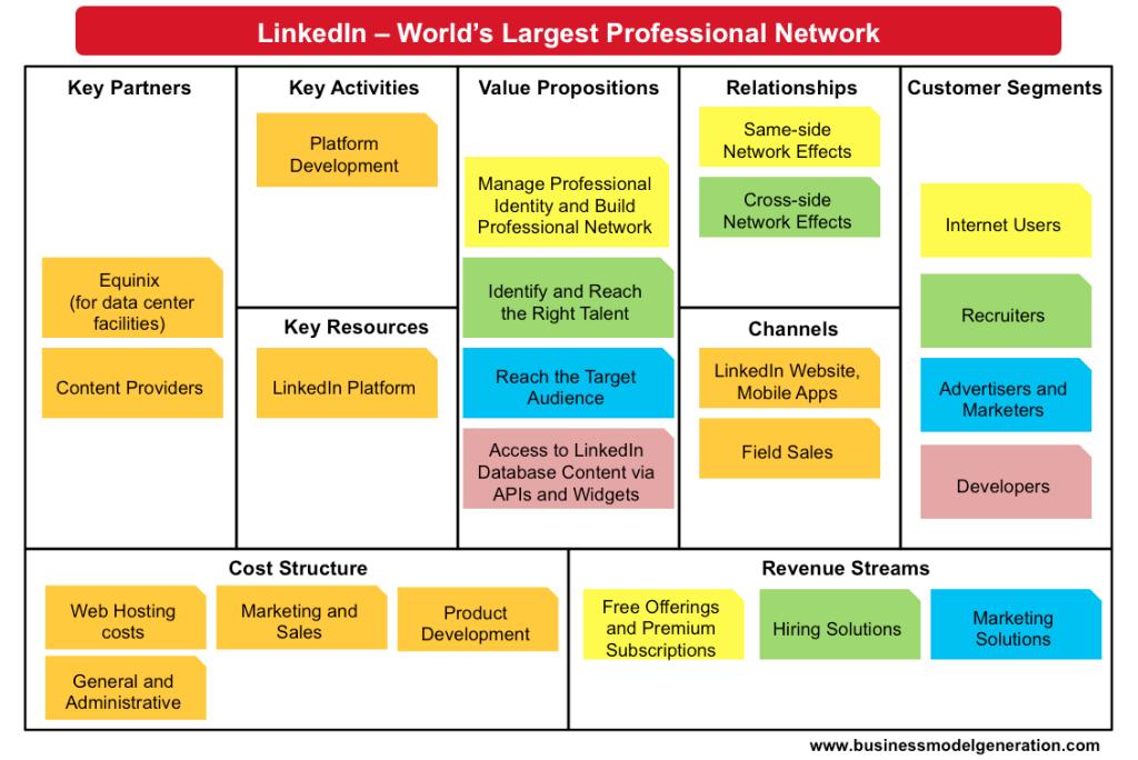LinkedIn Business Model Business model canvas, Linkedin