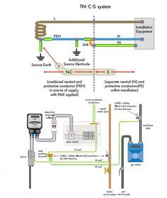 Electrical Installations Earth Systems Tt Tn S System Tn C S System Electricity Electrical Installation Earth