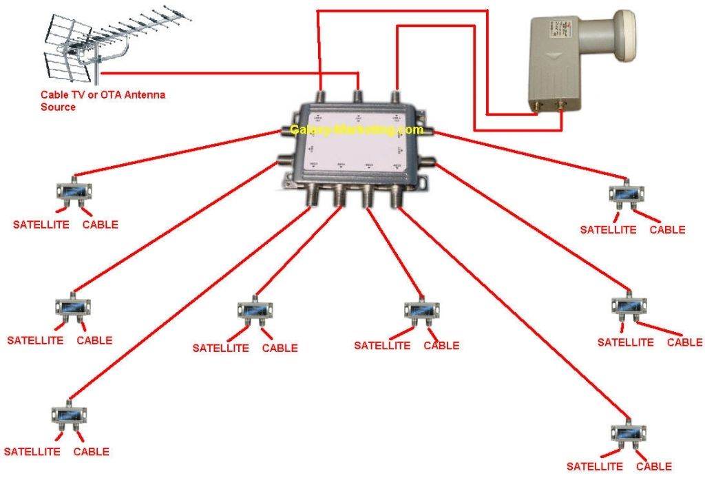 cable tv wiring diagrams you might prefer to run just a couple of rh pinterest com cable tv wiring diagrams cable tv wiring diagram for a coachman rv