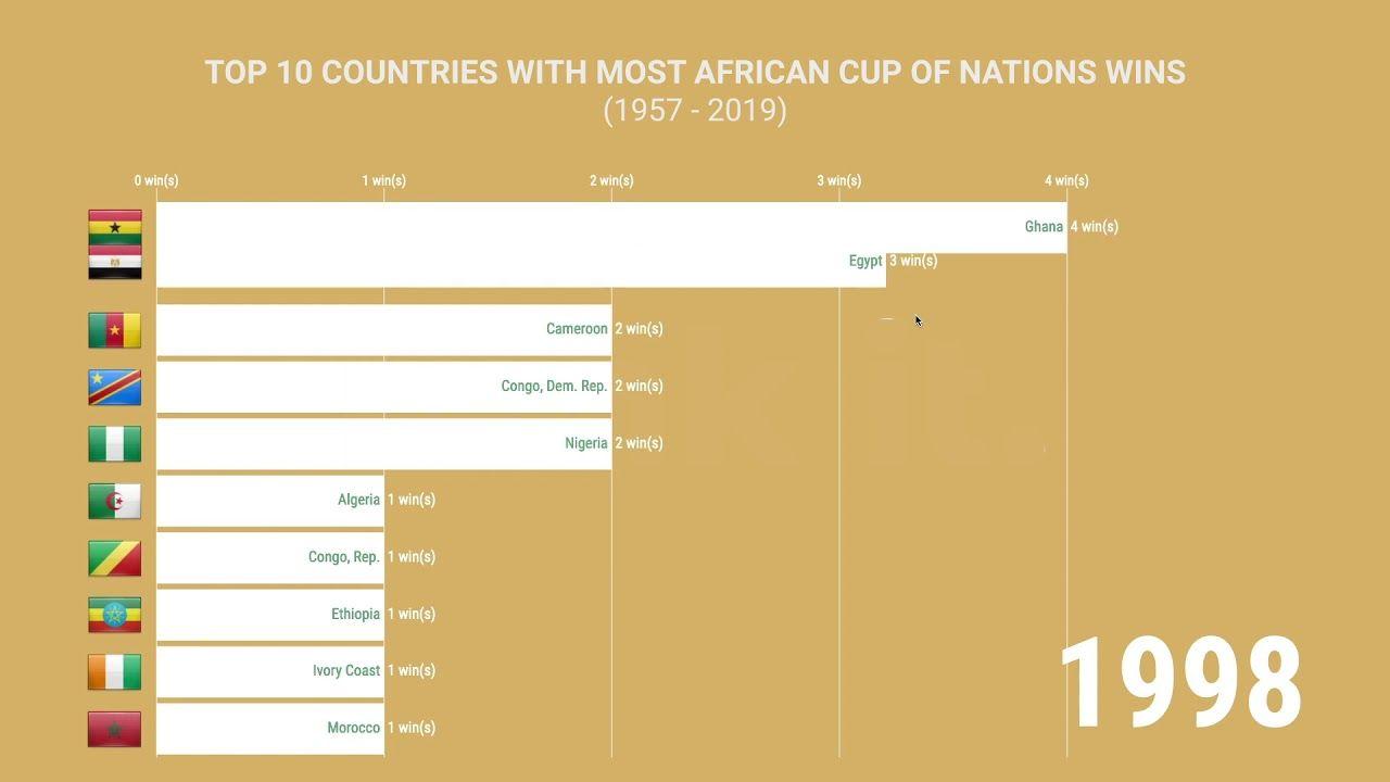 Quel Est Le Pays Qui A Remporte Le Plus La Can National Ranking Winner
