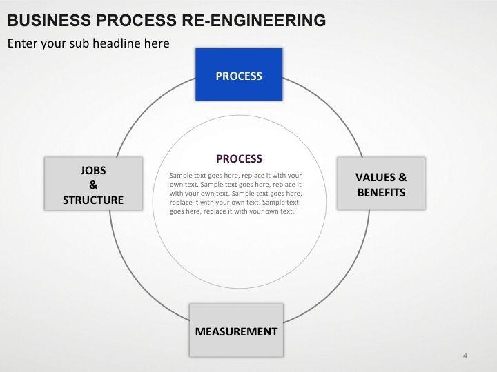 Business Process Re Engineering Powerpoint Presentation Slides Presentation Skills Change