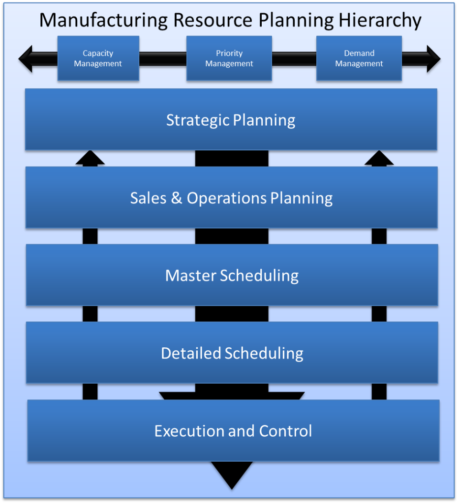 Manufacturing Resource Planning Hierarchy S&OP Process